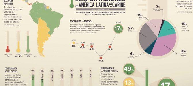 Las exportaciones de América Latina crecen